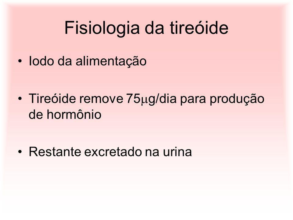 Fisiologia da tireóide