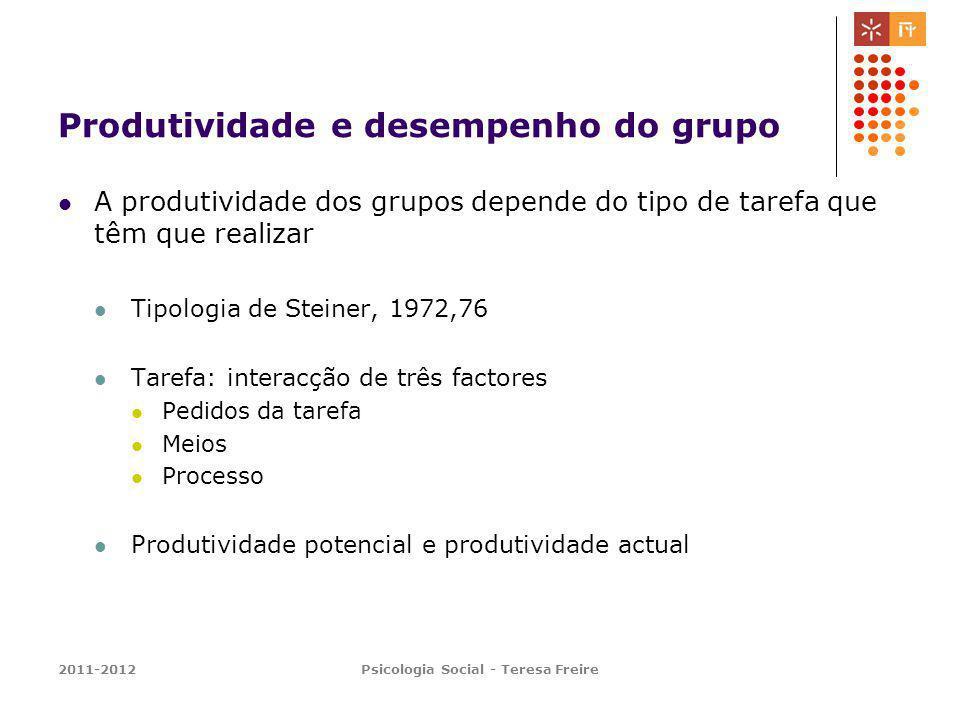 Produtividade e desempenho do grupo