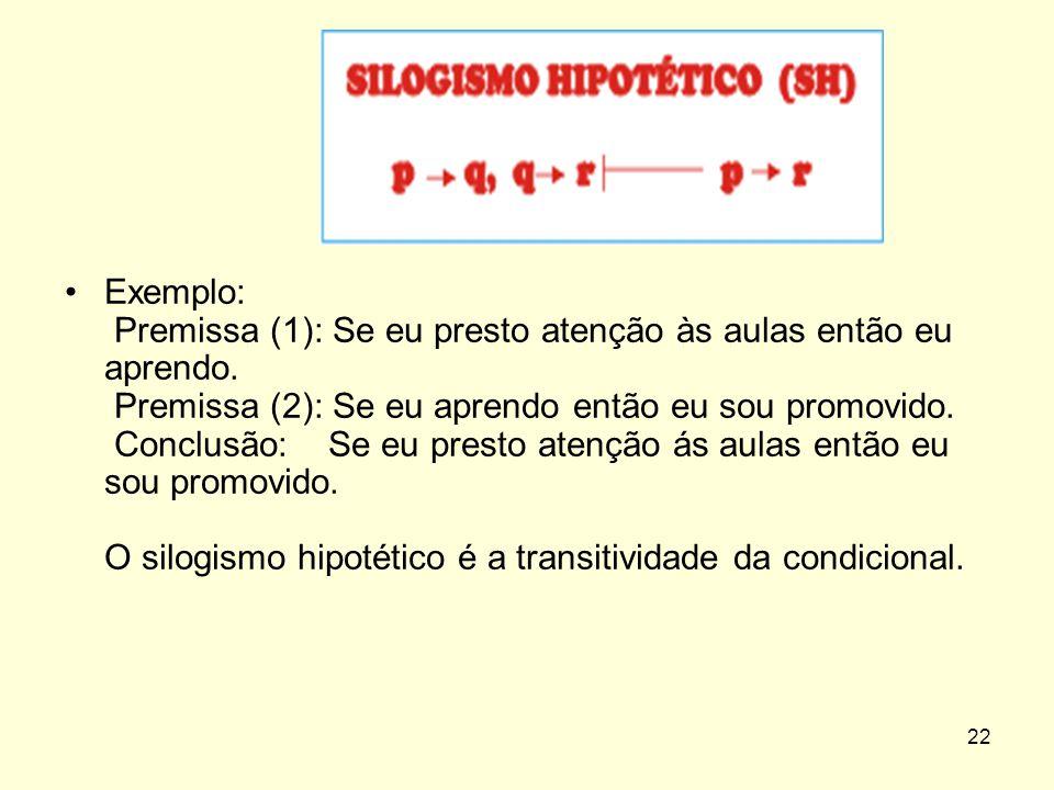 Exemplo: Premissa (1): Se eu presto atenção às aulas então eu aprendo
