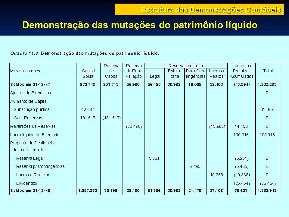 Demonstração das mutações do patrimônio líquido