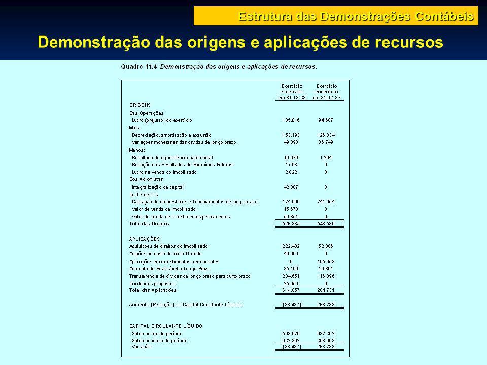 Demonstração das origens e aplicações de recursos