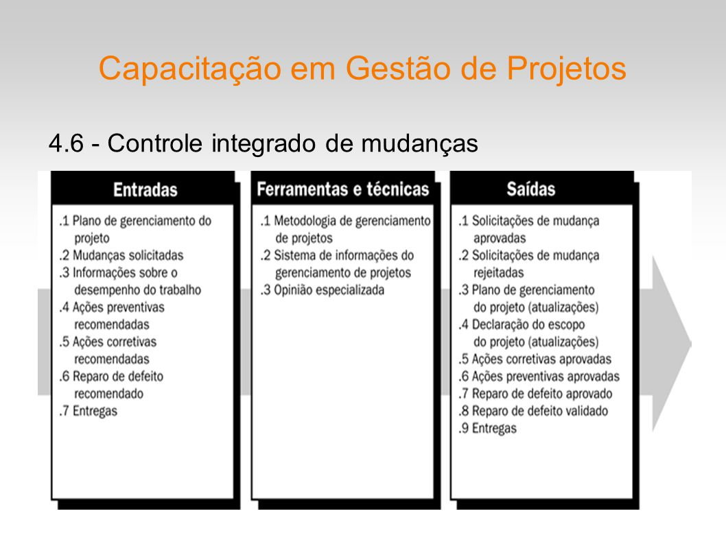 Capacitação em Gestão de Projetos
