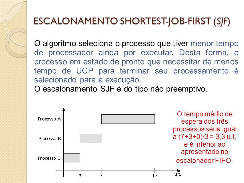 ESCALONAMENTO SHORTEST-JOB-FIRST (SJF)