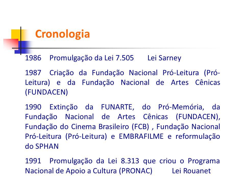 Cronologia 1986 Promulgação da Lei 7.505 Lei Sarney