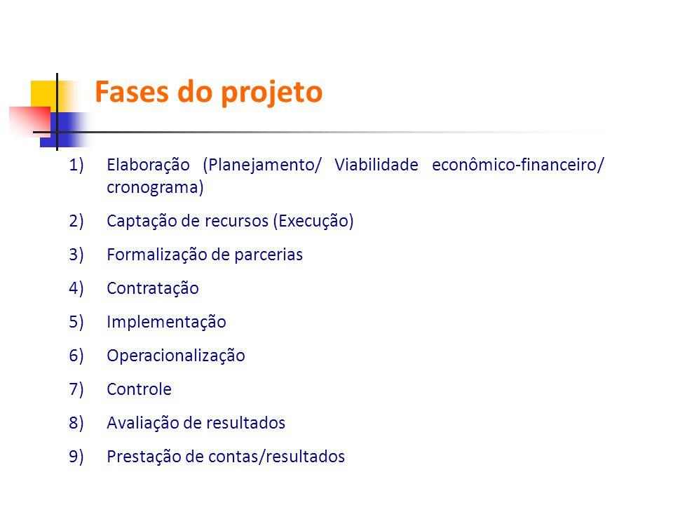 Fases do projeto Elaboração (Planejamento/ Viabilidade econômico-financeiro/ cronograma) Captação de recursos (Execução)
