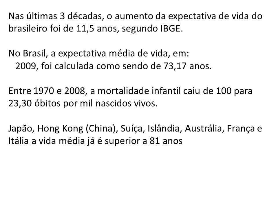 Nas últimas 3 décadas, o aumento da expectativa de vida do brasileiro foi de 11,5 anos, segundo IBGE.