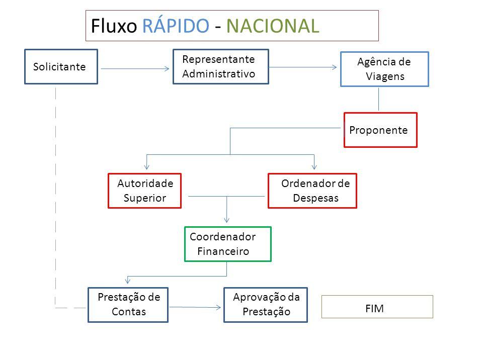 Fluxo RÁPIDO - NACIONAL