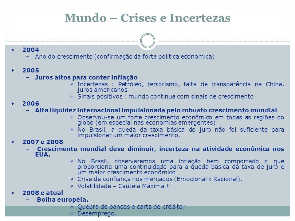 Mundo – Crises e Incertezas