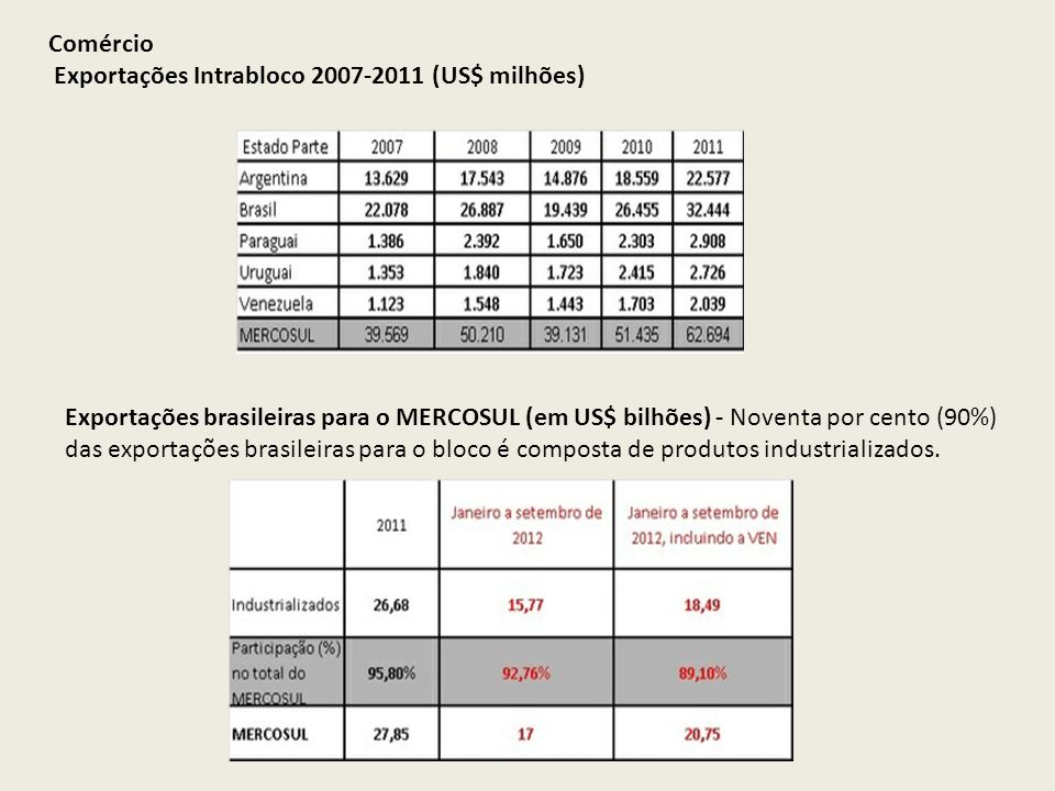 Comércio Exportações Intrabloco 2007-2011 (US$ milhões)