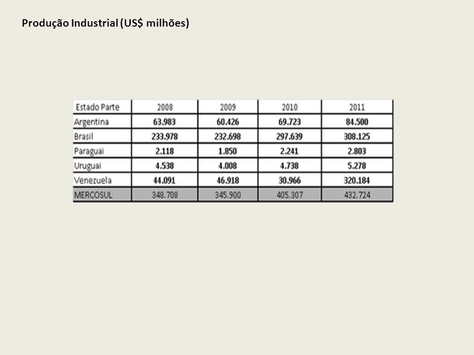 Produção Industrial (US$ milhões)