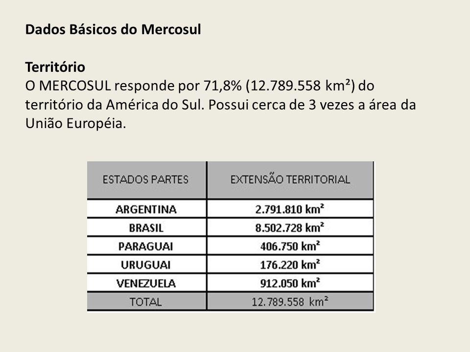 Dados Básicos do Mercosul