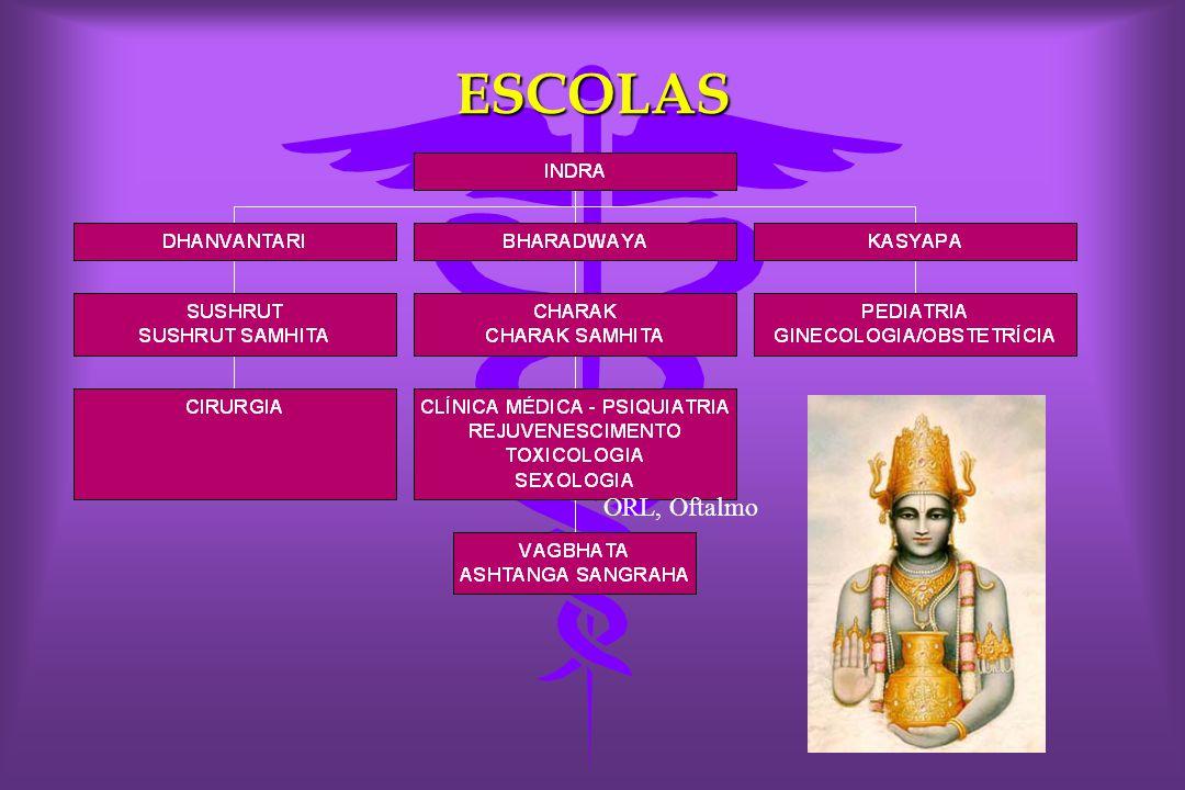 ESCOLAS ORL, Oftalmo