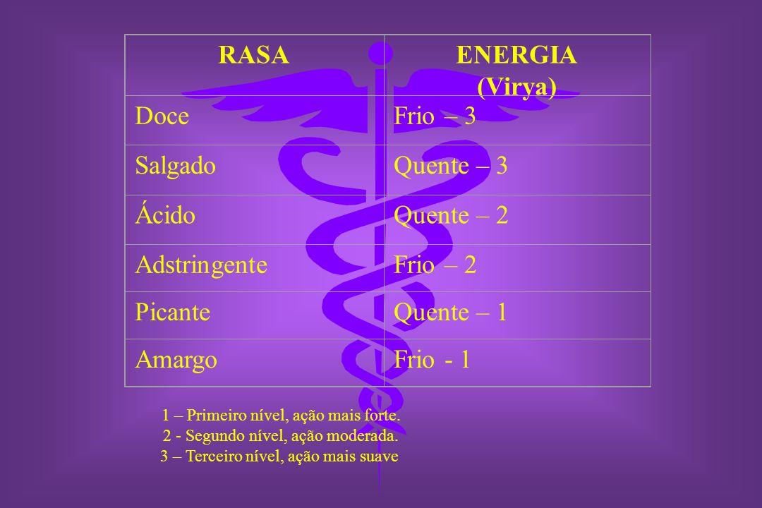 RASA ENERGIA (Virya) Doce Frio – 3 Salgado Quente – 3 Ácido Quente – 2