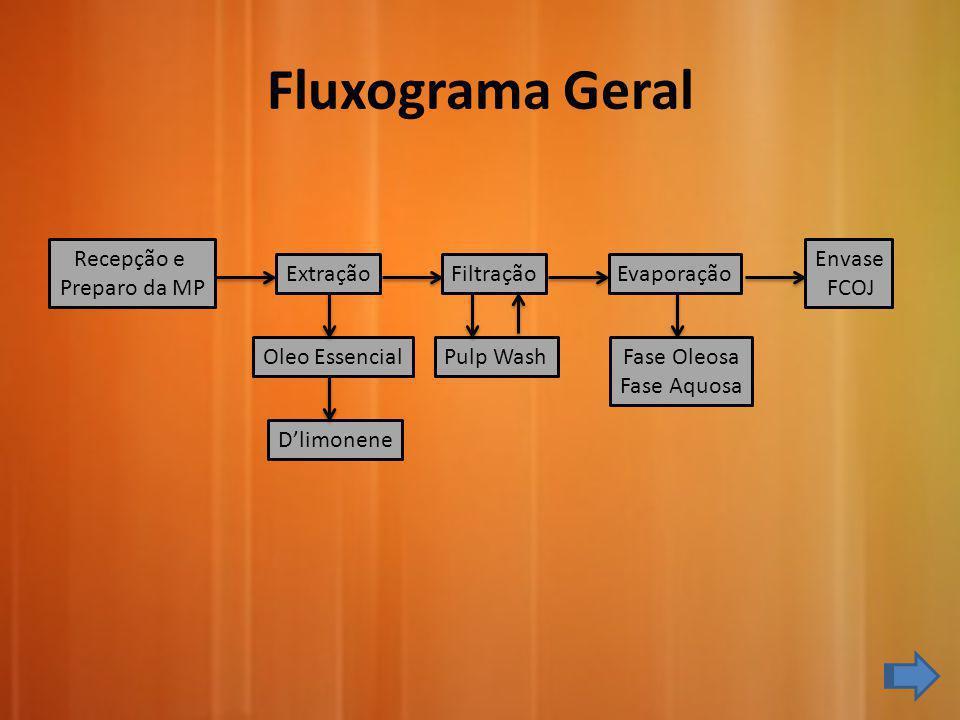 Fluxograma Geral Recepção e Preparo da MP Envase FCOJ Extração