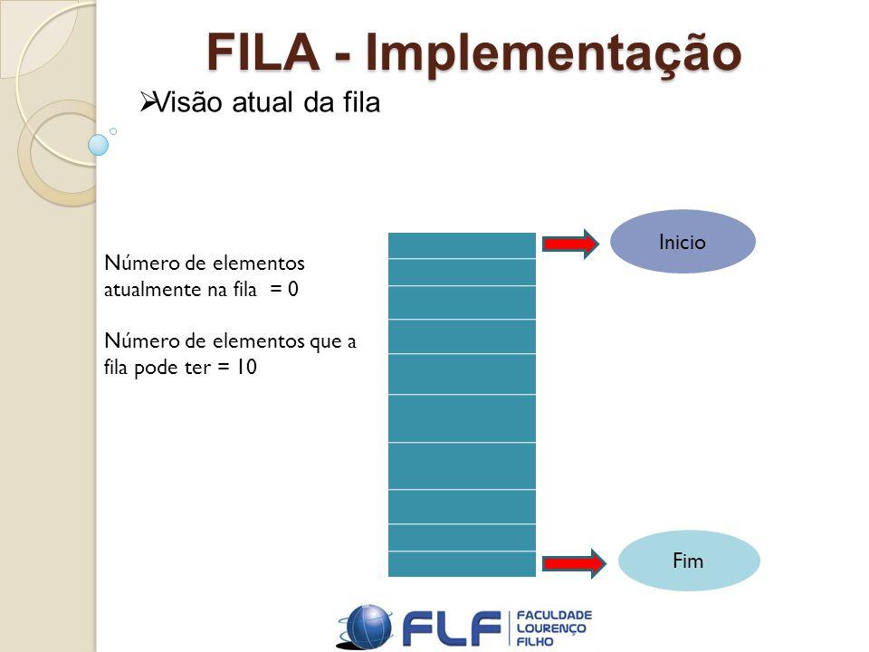 FILA - Implementação Visão atual da fila Inicio