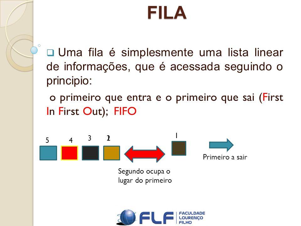 FILA Uma fila é simplesmente uma lista linear de informações, que é acessada seguindo o principio: