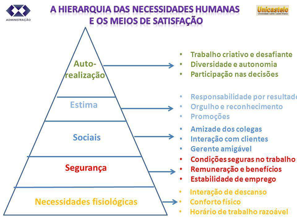 A hierarquia das necessidades humanas e os meios de satisfação