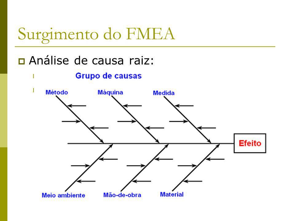 Surgimento do FMEA Análise de causa raiz: 5 porquês de Sakichi Toyoda.