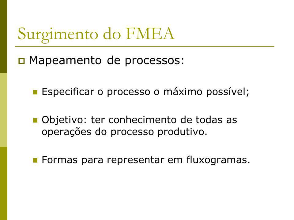 Surgimento do FMEA Mapeamento de processos: