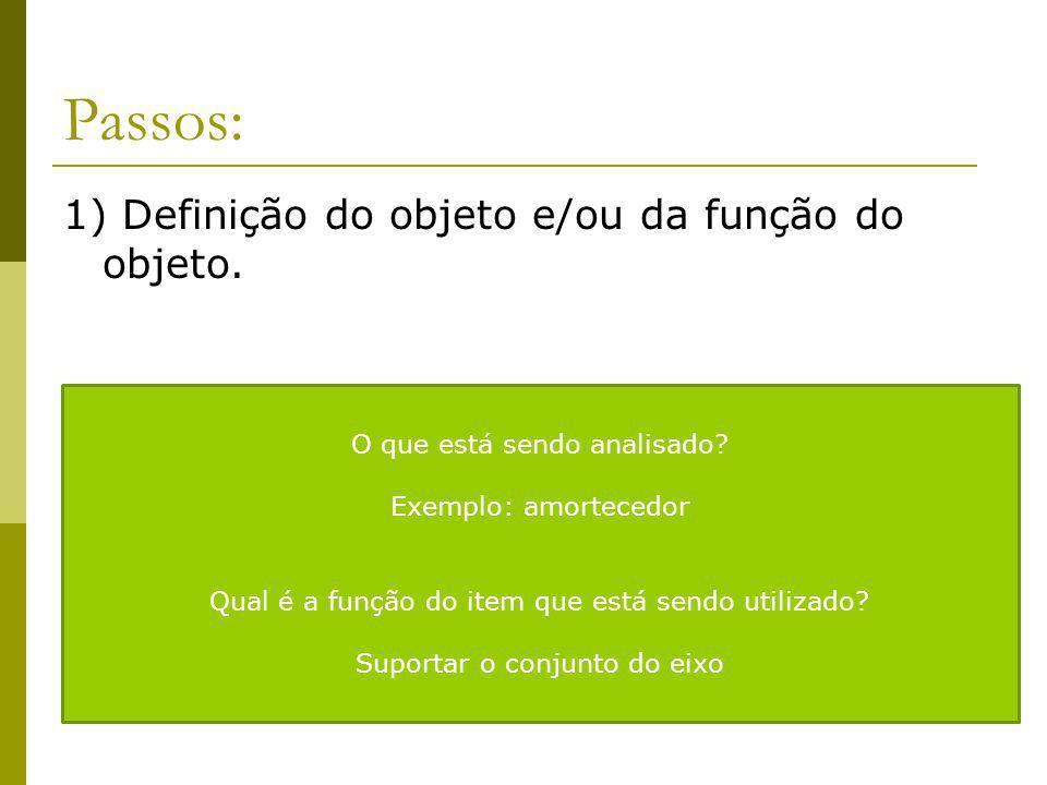 Passos: 1) Definição do objeto e/ou da função do objeto.