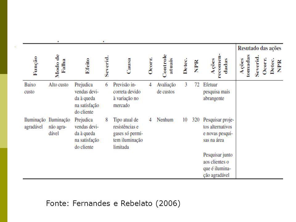 Fonte: Fernandes e Rebelato (2006)