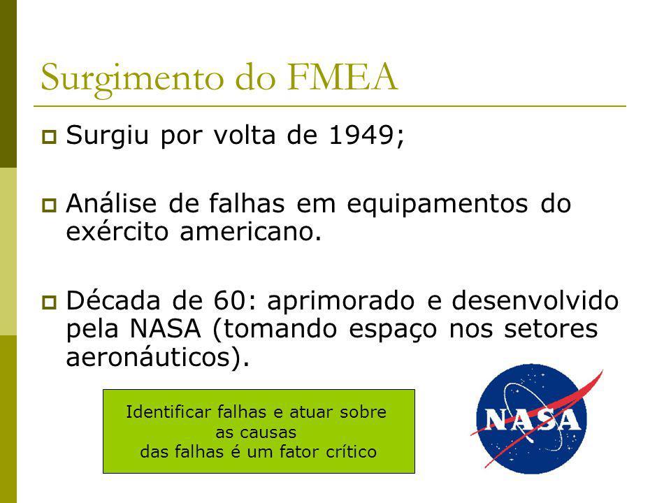 Surgimento do FMEA Surgiu por volta de 1949;