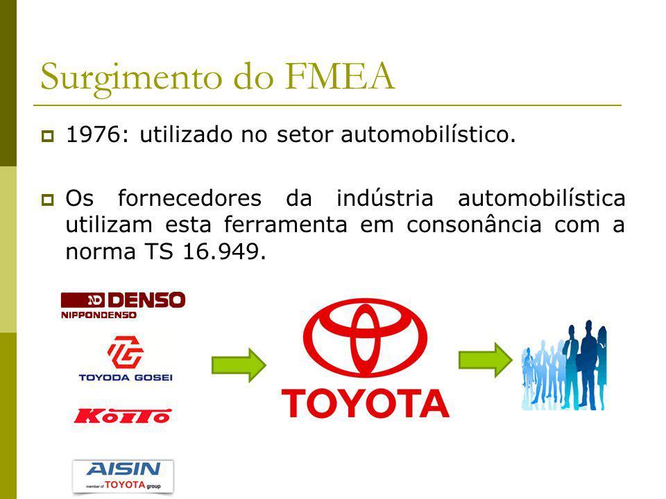 Surgimento do FMEA 1976: utilizado no setor automobilístico.