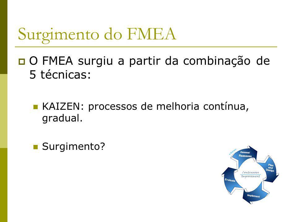 Surgimento do FMEA O FMEA surgiu a partir da combinação de 5 técnicas: