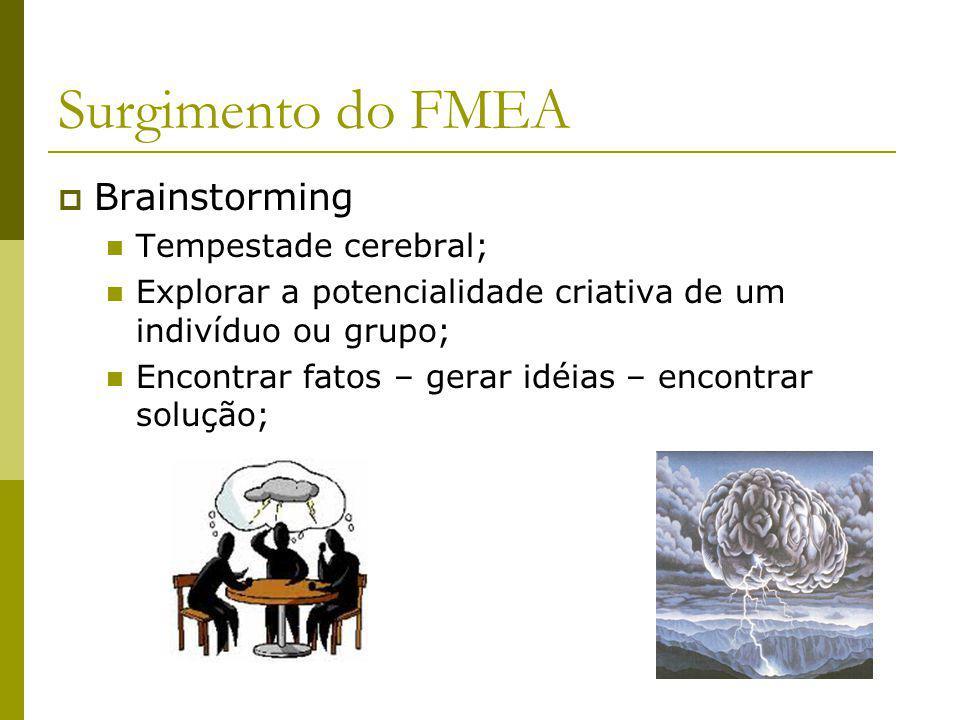 Surgimento do FMEA Brainstorming Tempestade cerebral;
