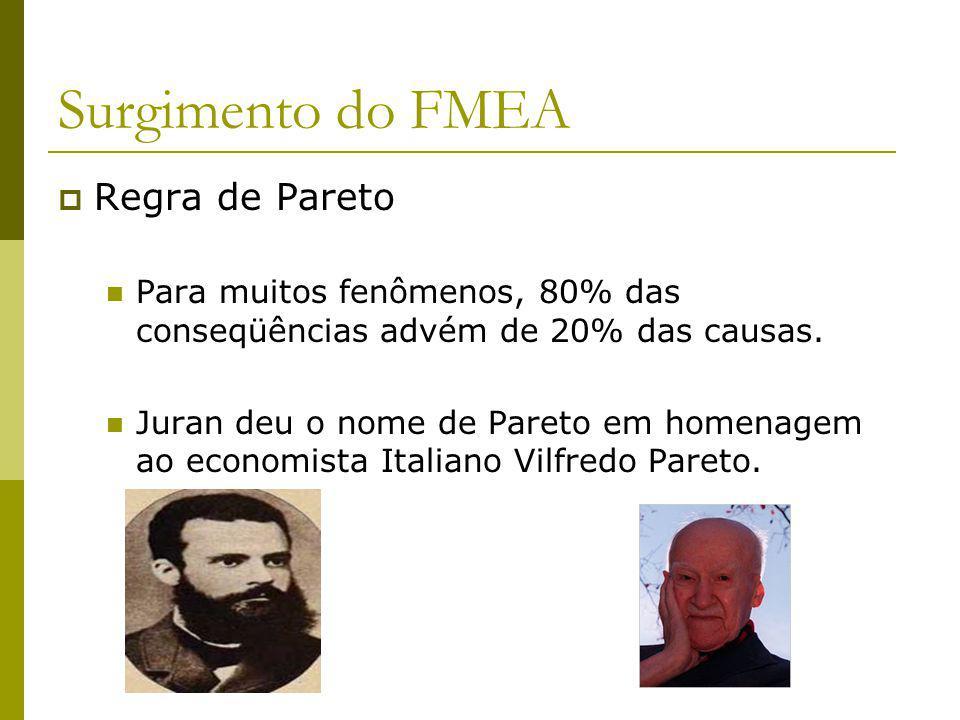 Surgimento do FMEA Regra de Pareto