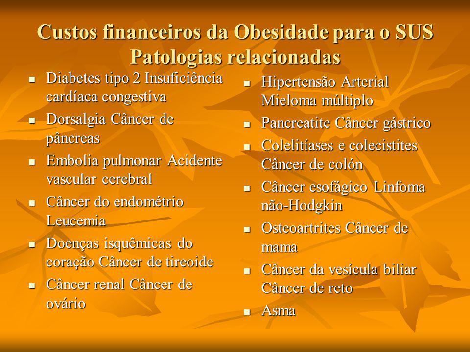 Custos financeiros da Obesidade para o SUS Patologias relacionadas