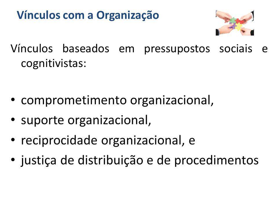 Vínculos com a Organização