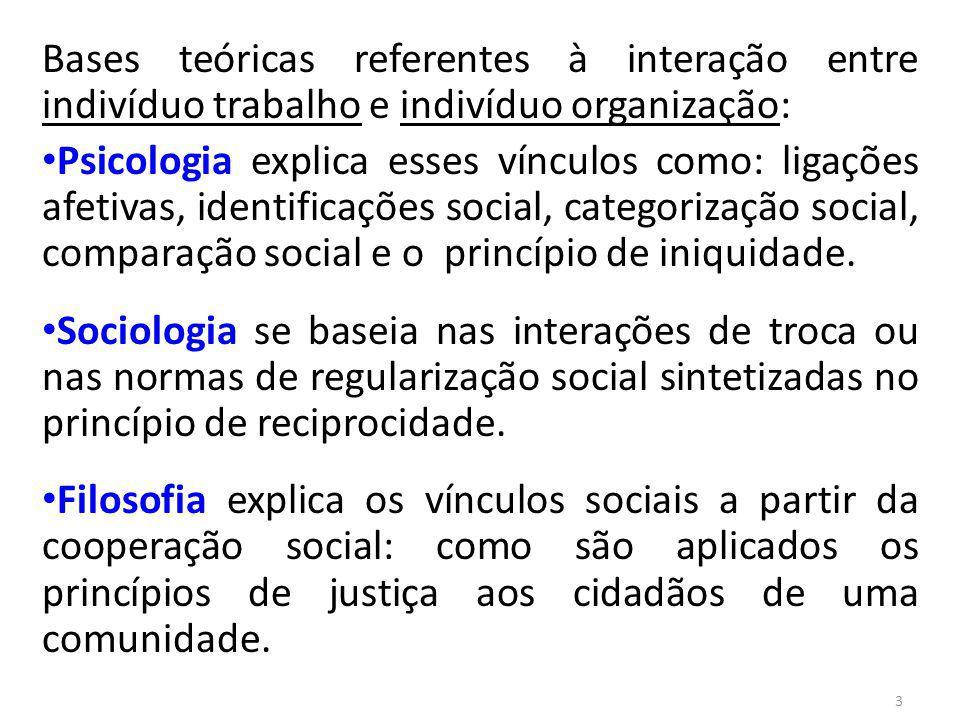 Bases teóricas referentes à interação entre indivíduo trabalho e indivíduo organização: