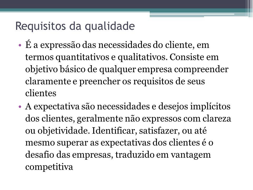 Requisitos da qualidade