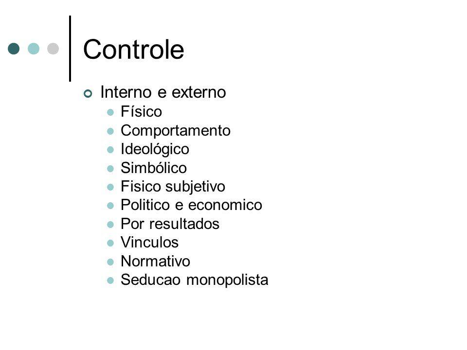 Controle Interno e externo Físico Comportamento Ideológico Simbólico