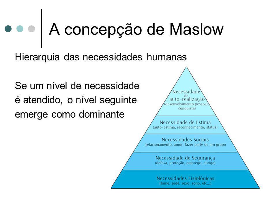 A concepção de Maslow Hierarquia das necessidades humanas