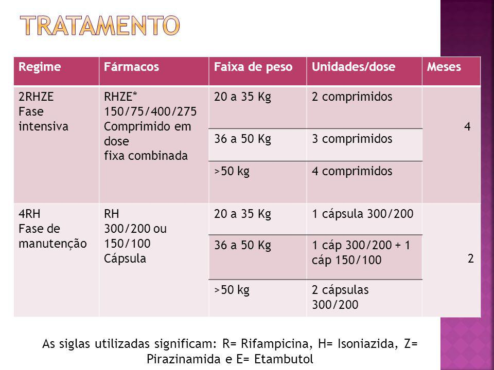 Tratamento Regime. Fármacos. Faixa de peso. Unidades/dose. Meses. 2RHZE. Fase. intensiva. RHZE*