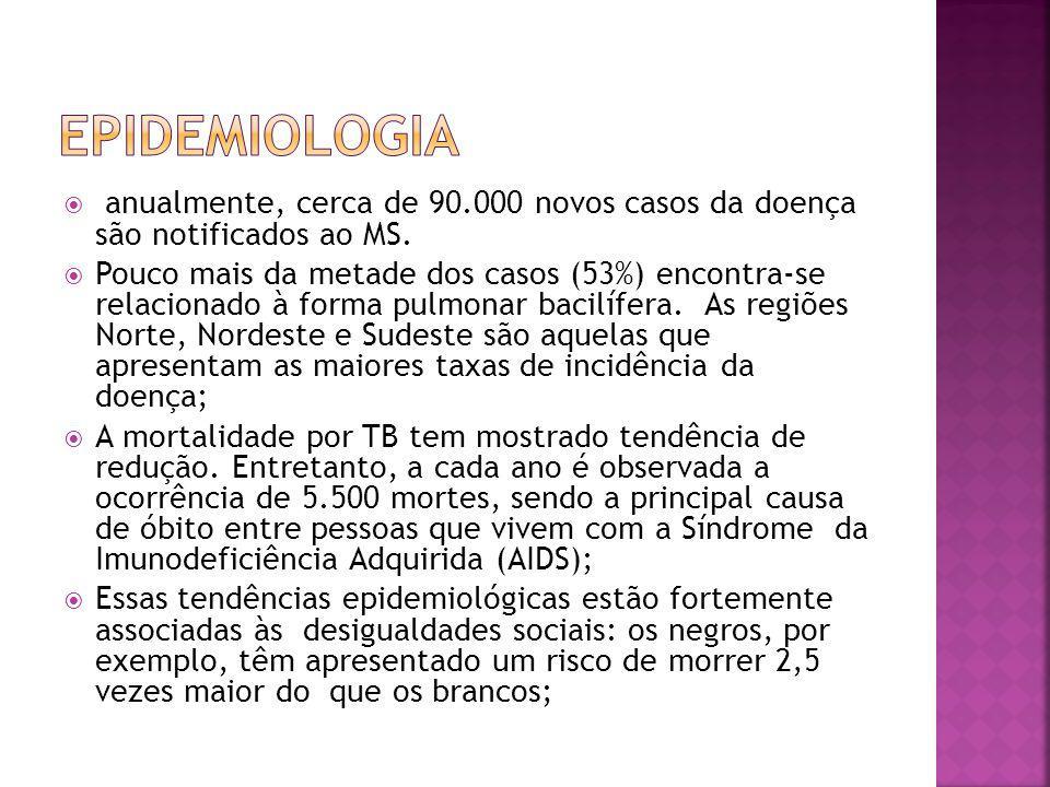 Epidemiologia anualmente, cerca de 90.000 novos casos da doença são notificados ao MS.