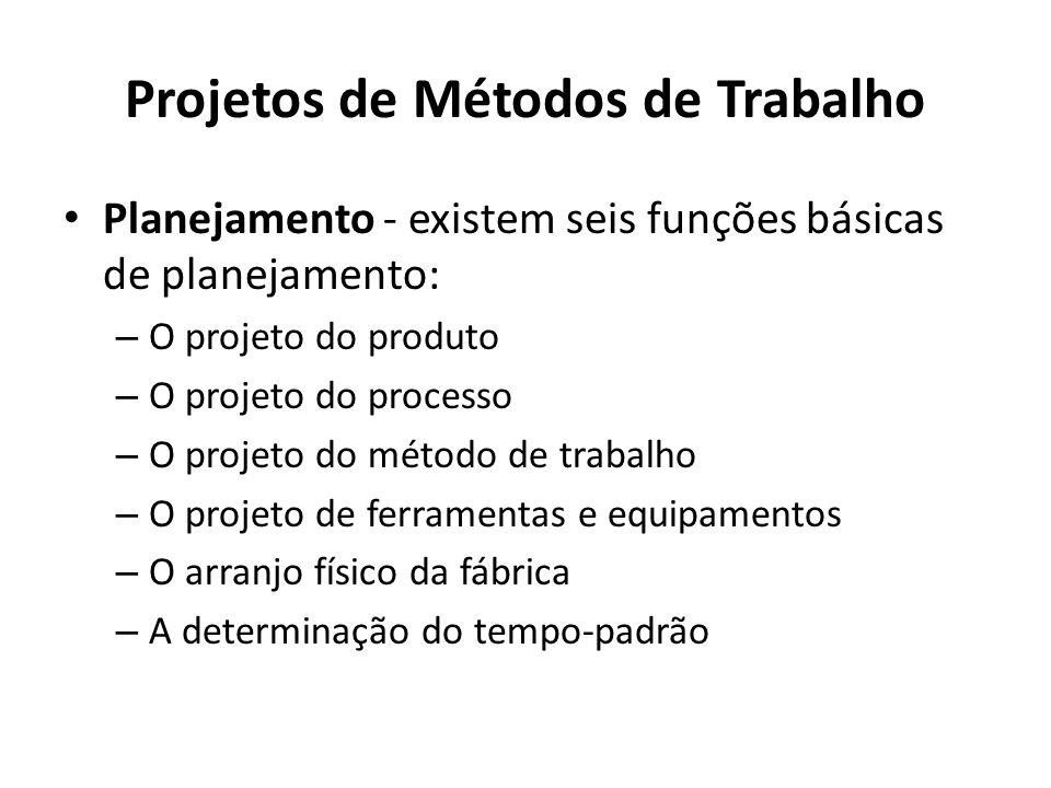 Projetos de Métodos de Trabalho