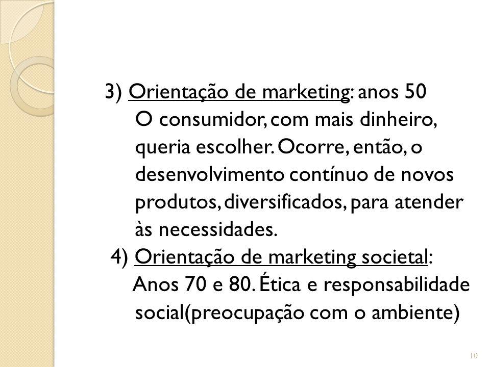3) Orientação de marketing: anos 50 O consumidor, com mais dinheiro, queria escolher.