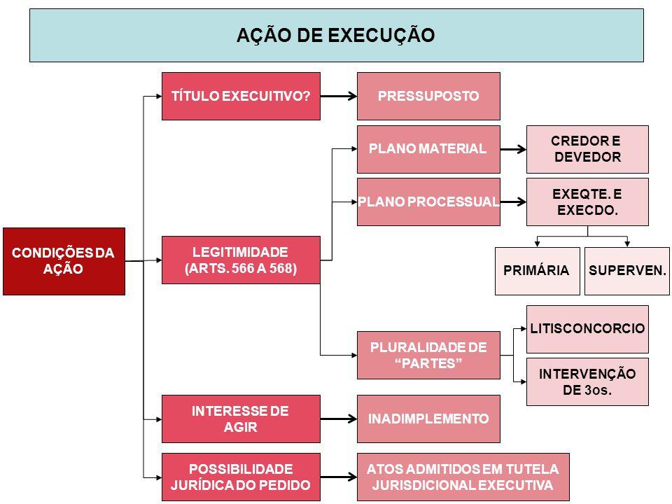 ATOS ADMITIDOS EM TUTELA JURISDICIONAL EXECUTIVA