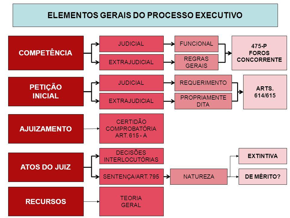 ELEMENTOS GERAIS DO PROCESSO EXECUTIVO