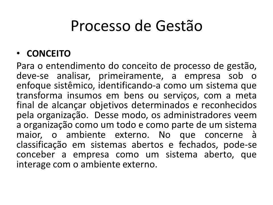 Processo de Gestão CONCEITO