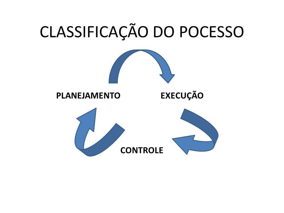 CLASSIFICAÇÃO DO POCESSO