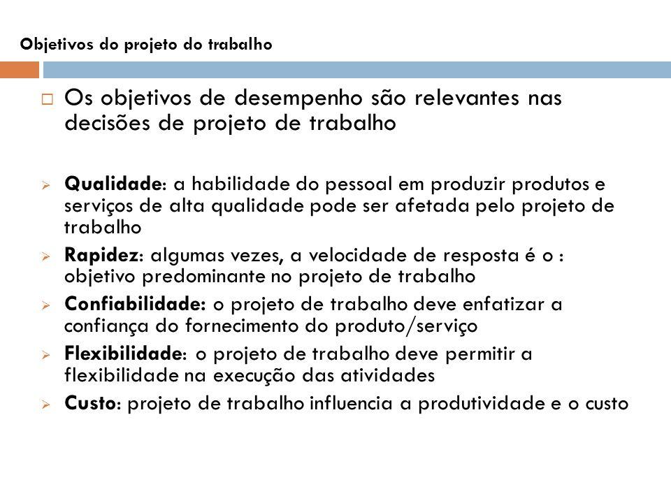 Objetivos do projeto do trabalho