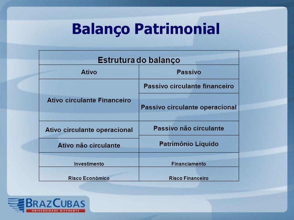 Balanço Patrimonial Estrutura do balanço Ativo Passivo