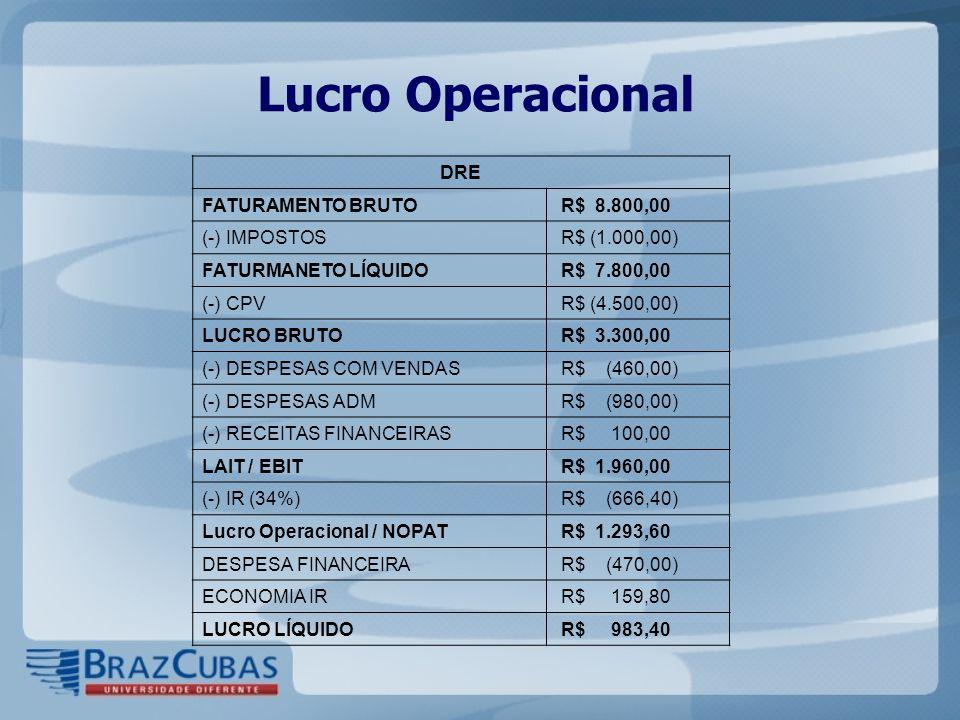 Lucro Operacional DRE FATURAMENTO BRUTO R$ 8.800,00 (-) IMPOSTOS