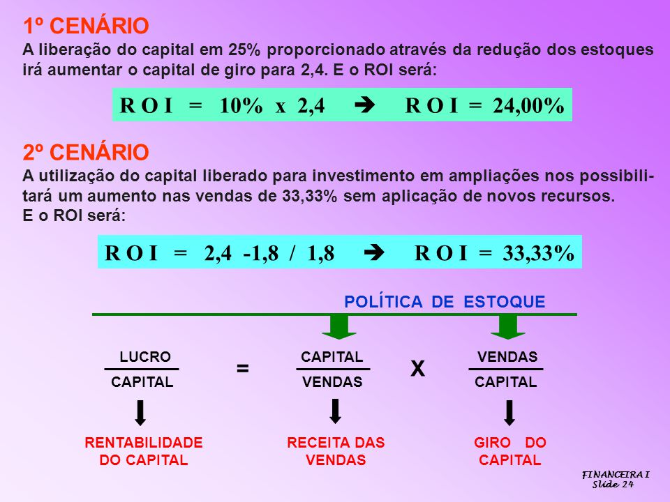 1º CENÁRIO R O I = 10% x 2,4  R O I = 24,00% 2º CENÁRIO