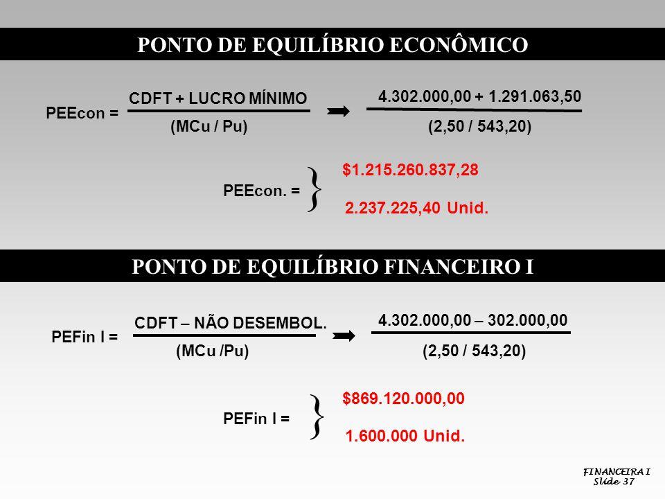 PONTO DE EQUILÍBRIO ECONÔMICO PONTO DE EQUILÍBRIO FINANCEIRO I