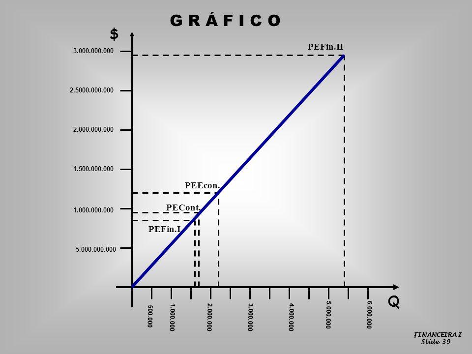 G R Á F I C O $ Q PEFin.II PEEcon. PECont. PEFin.I 3.000.000.000